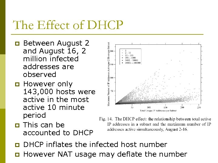The Effect of DHCP p p p Between August 2 and August 16, 2