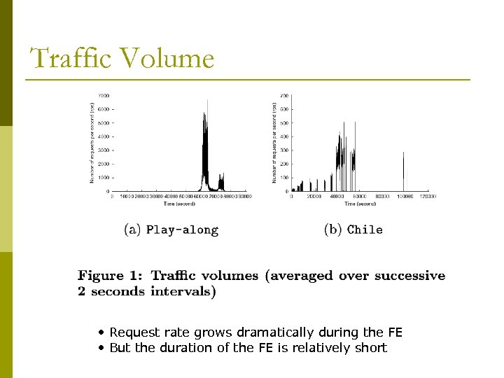 Traffic Volume • Request rate grows dramatically during the FE • But the duration