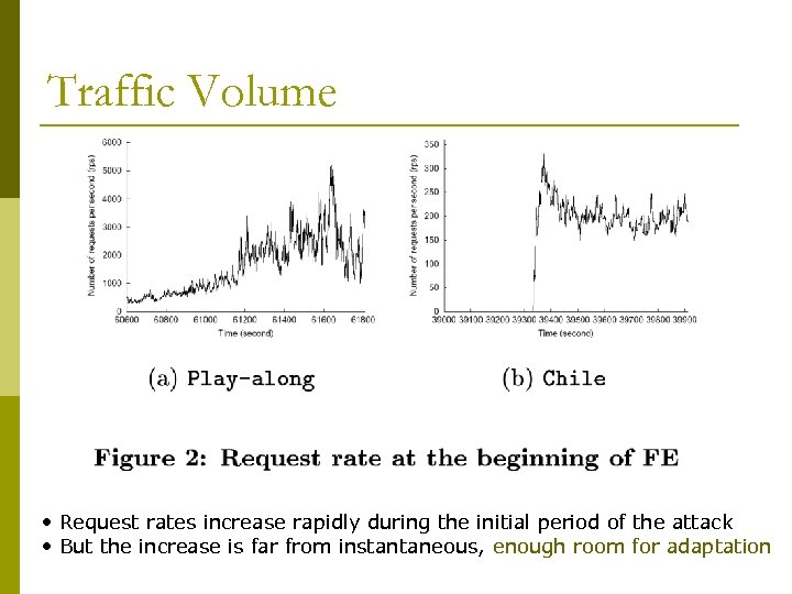 Traffic Volume • Request rates increase rapidly during the initial period of the attack