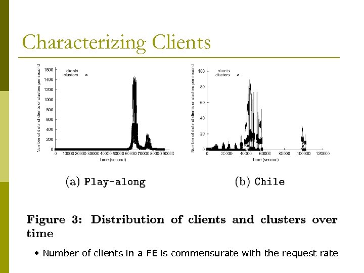 Characterizing Clients • Number of clients in a FE is commensurate with the request