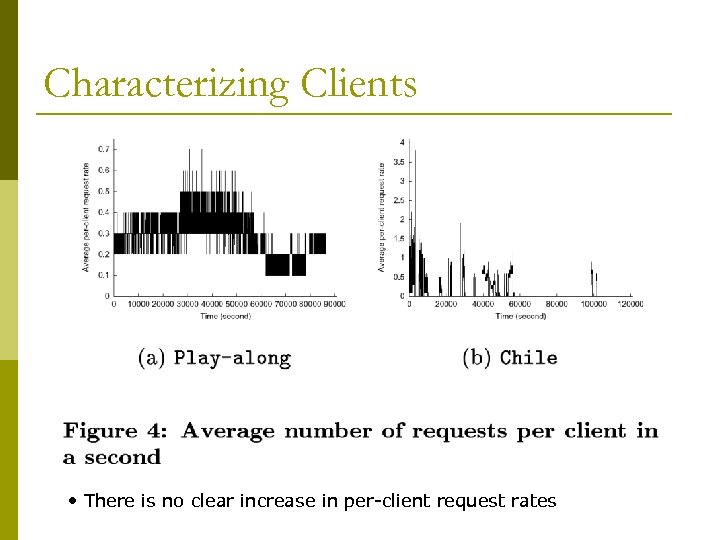 Characterizing Clients • There is no clear increase in per-client request rates