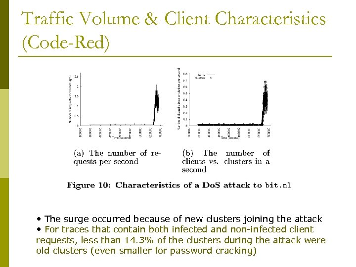 Traffic Volume & Client Characteristics (Code-Red) • The surge occurred because of new clusters