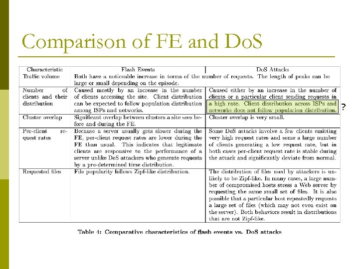 Comparison of FE and Do. S ?