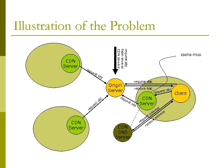 Illustration of the Problem request obj from several CDN servers CDN Server req ue