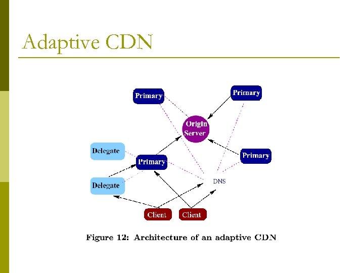 Adaptive CDN