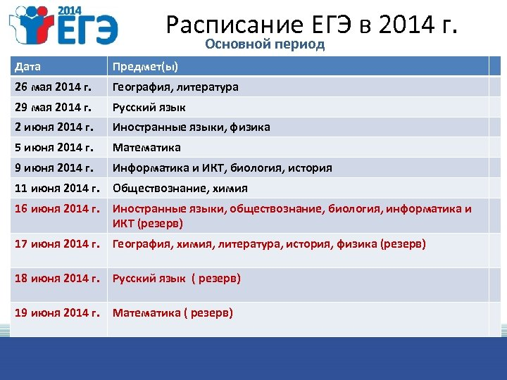 Расписание ЕГЭ в 2014 г. Основной период Дата Предмет(ы) 26 мая 2014 г. География,