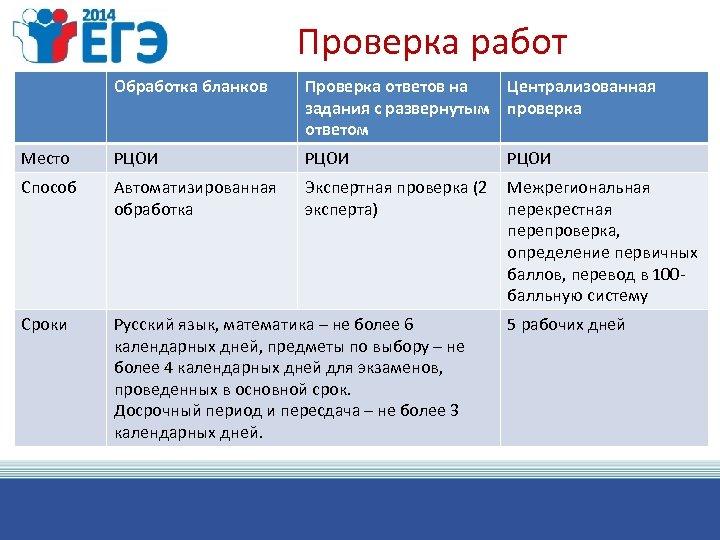 Проверка работ Обработка бланков Проверка ответов на Централизованная задания с развернутым проверка ответом Место