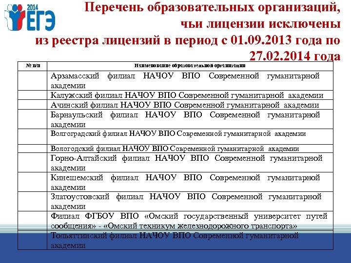 Перечень образовательных организаций, чьи лицензии исключены из реестра лицензий в период с 01. 09.