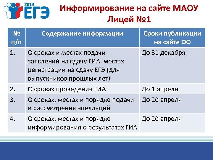 Информирование на сайте МАОУ Лицей № 1 № Содержание информации п/п 1. О сроках