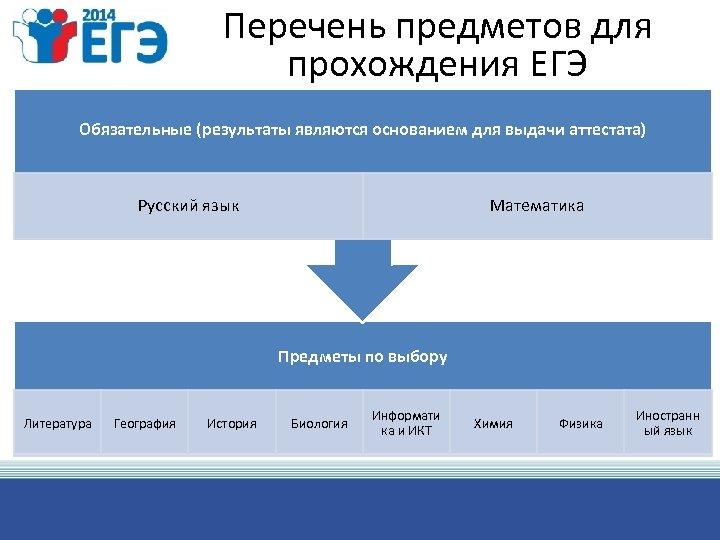 Перечень предметов для прохождения ЕГЭ Обязательные (результаты являются основанием для выдачи аттестата) Русский язык