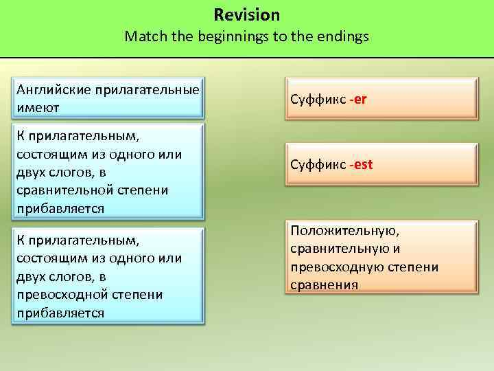 Revision Match the beginnings to the endings Английские прилагательные имеют Суффикс -er К прилагательным,