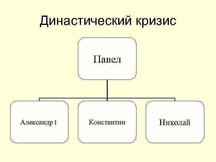 Династический кризис Павел Александр I Константин Николай