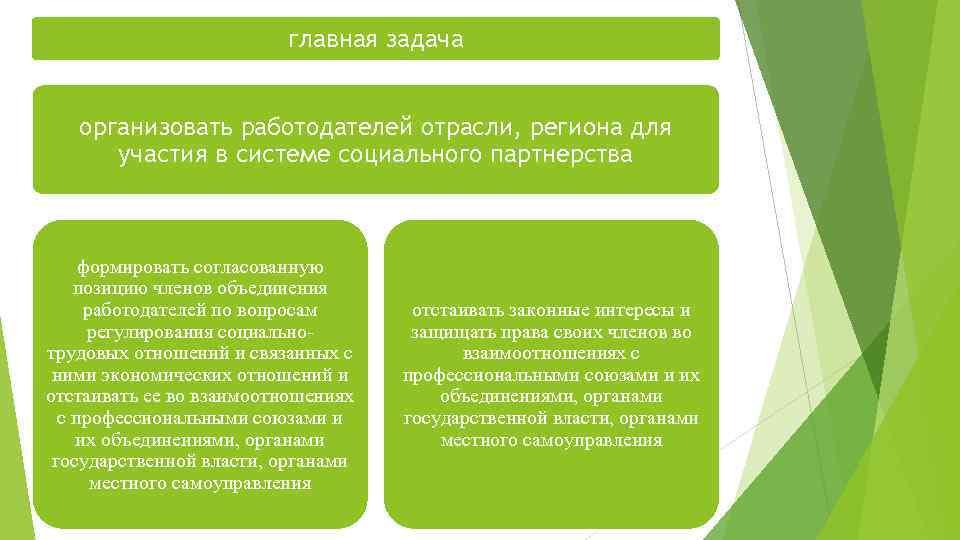 главная задача организовать работодателей отрасли, региона для участия в системе социального партнерства формировать согласованную