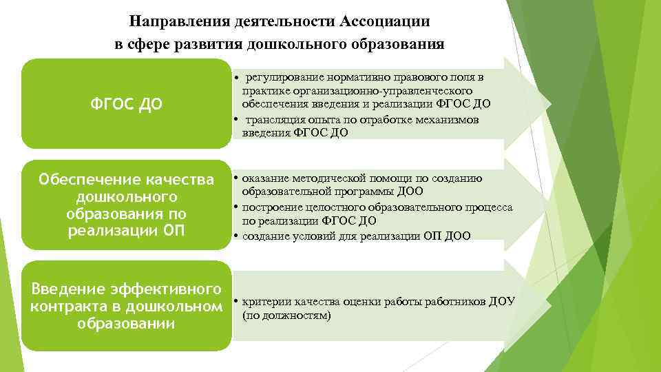 Направления деятельности Ассоциации в сфере развития дошкольного образования ФГОС ДО Обеспечение качества дошкольного образования