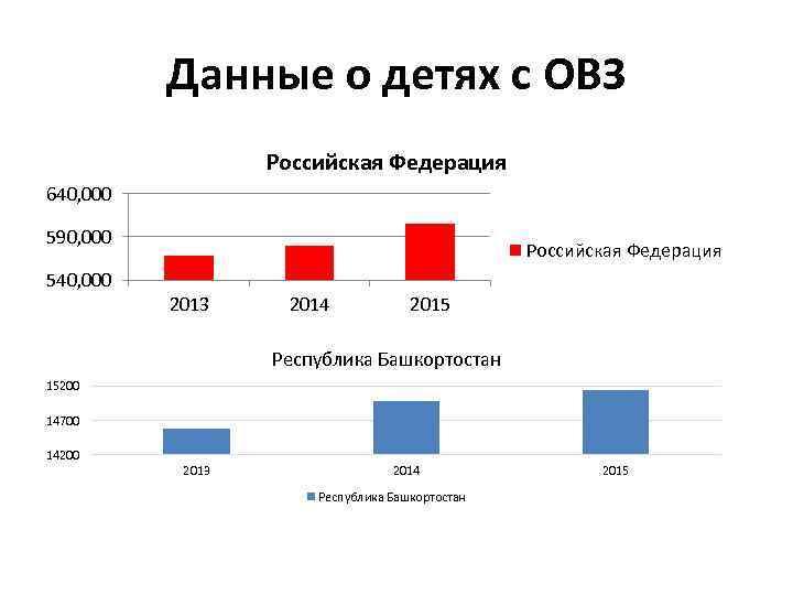 Данные о детях с ОВЗ Российская Федерация 640, 000 590, 000 540, 000 Российская