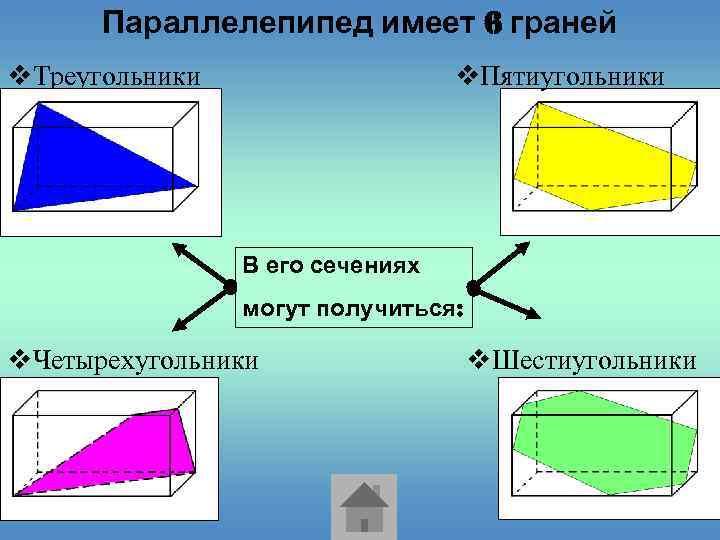 Параллелепипед имеет 6 граней v. Треугольники v. Пятиугольники В его сечениях могут получиться: v.