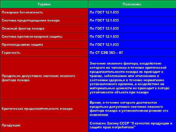 Термин Пояснение Пожарная безопасность По ГОСТ 12. 1. 033 Система предотвращения пожара По ГОСТ