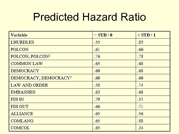 Predicted Hazard Ratio Variable − STD / 0 + STD / 1 LHURDLES .