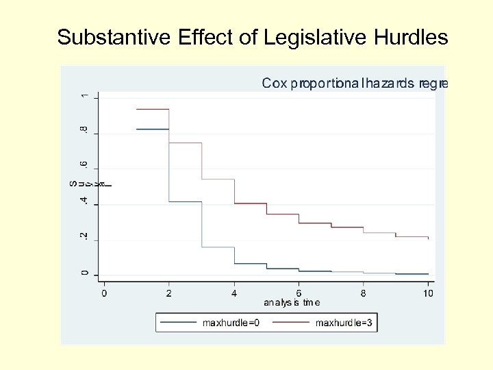 Substantive Effect of Legislative Hurdles