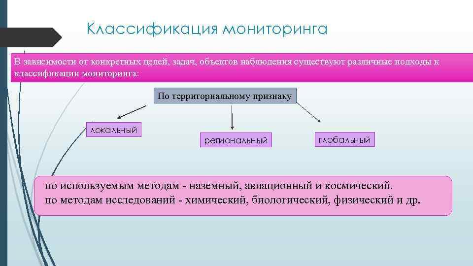 Классификация мониторинга В зависимости от конкретных целей, задач, объектов наблюдения существуют различные подходы к