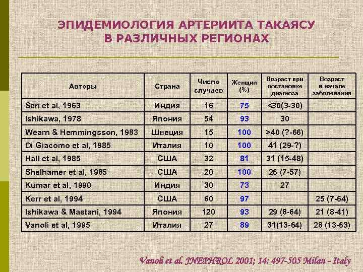 ЭПИДЕМИОЛОГИЯ АРТЕРИИТА ТАКАЯСУ В РАЗЛИЧНЫХ РЕГИОНАХ Страна Число случаев Женщин (%) Возраст при постановке