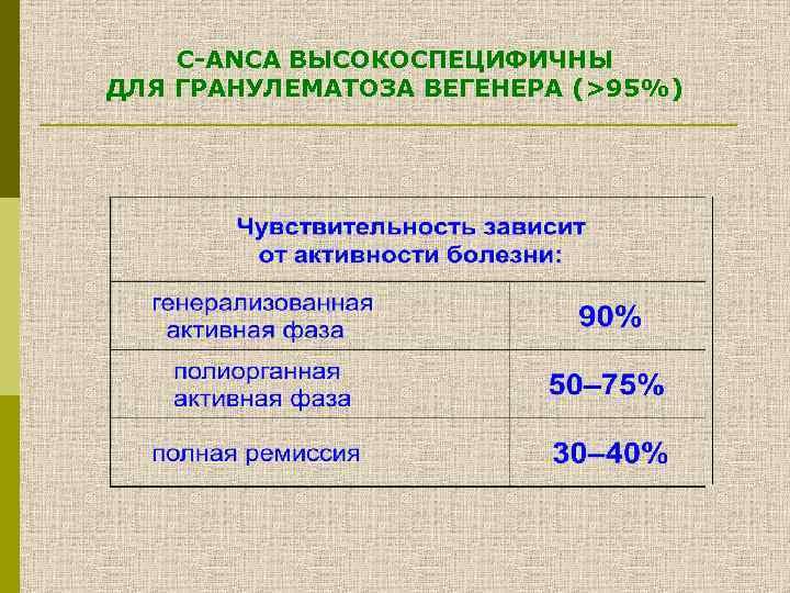 С-ANCA ВЫСОКОСПЕЦИФИЧНЫ ДЛЯ ГРАНУЛЕМАТОЗА ВЕГЕНЕРА (>95%)