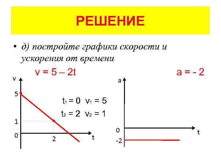 уравнение маятника имеет вид