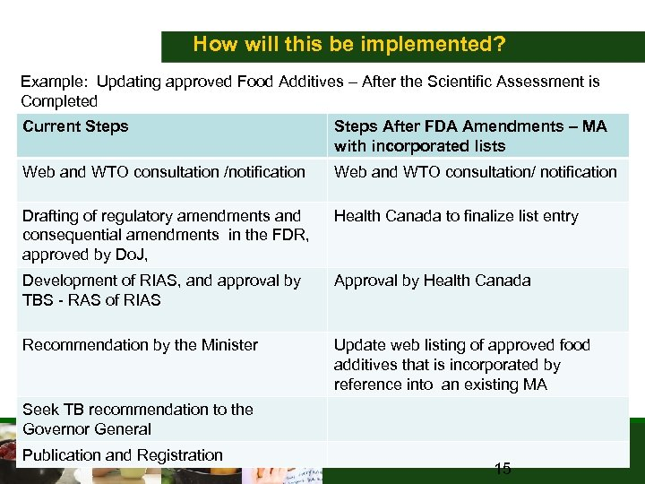 How will this be implemented? Example: Updating approved Food Additives – After the Scientific