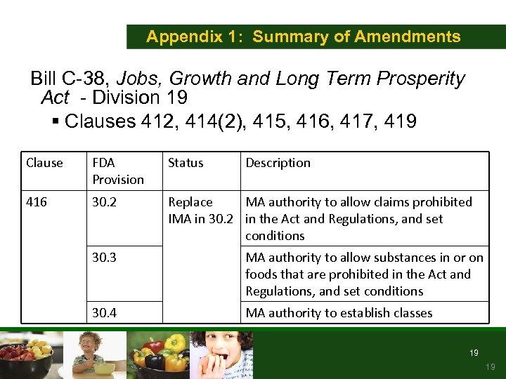 Appendix 1: Summary of Amendments Bill C-38, Jobs, Growth and Long Term Prosperity Act