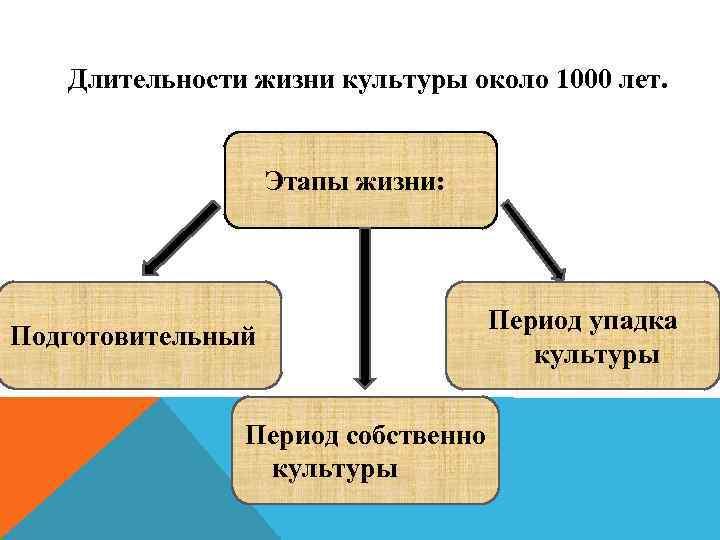 Длительности жизни культуры около 1000 лет. Этапы жизни: Подготовительный Период собственно культуры Период упадка