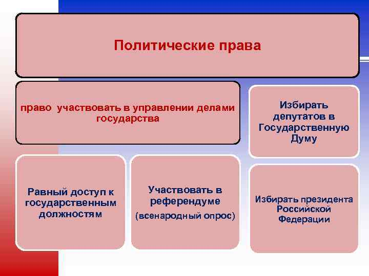 Политические права право участвовать в управлении делами государства Равный доступ к государственным должностям Участвовать