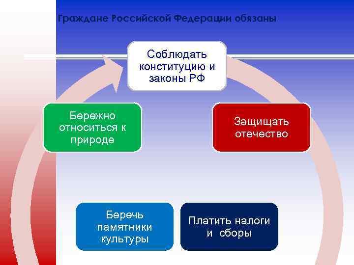 Граждане Российской Федерации обязаны Соблюдать конституцию и законы РФ Бережно относиться к природе Беречь