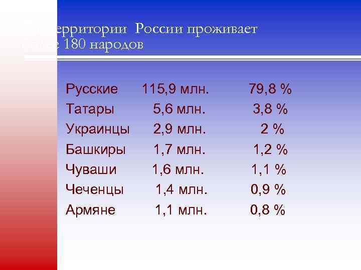 На территории России проживает более 180 народов Русские 115, 9 млн. Татары 5, 6