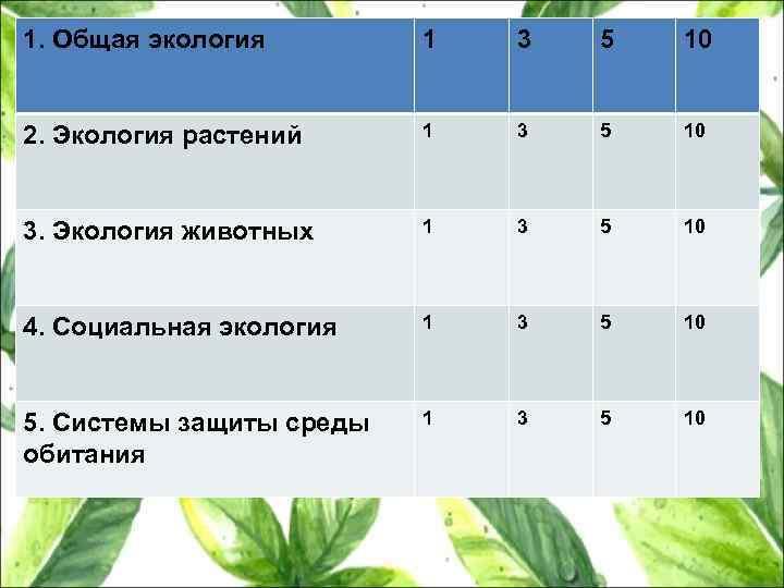 1. Общая экология 1 3 5 10 2. Экология растений 1 3 5 10