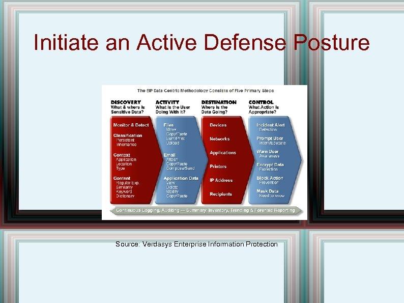 Initiate an Active Defense Posture Source: Verdasys Enterprise Information Protection