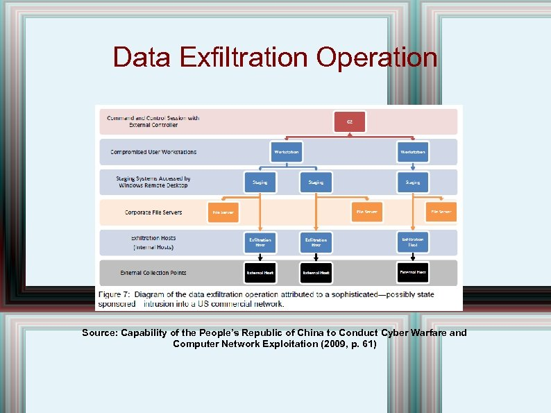 Data Exfiltration Operation Source: Capability of the People's Republic of China to Conduct Cyber