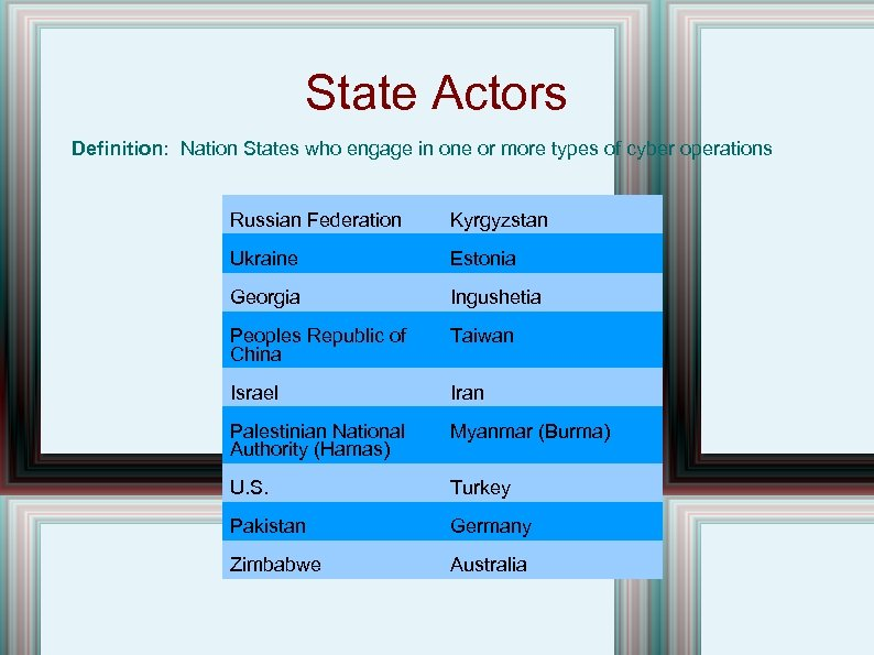 State Actors Definition: Nation States who engage in one or more types of cyber