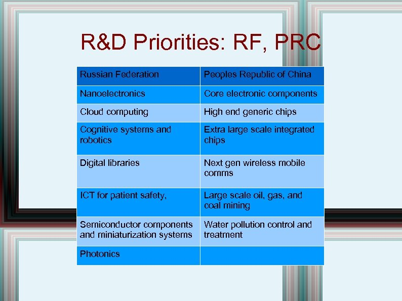 R&D Priorities: RF, PRC Russian Federation Peoples Republic of China Nanoelectronics Core electronic components