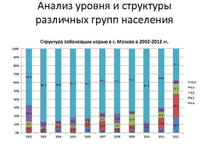 Анализ уровня и структуры различных групп населения Структура заболевших корью в г. Москве в