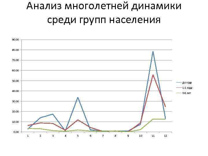Анализ многолетней динамики среди групп населения 90. 00 80. 00 70. 00 60. 00