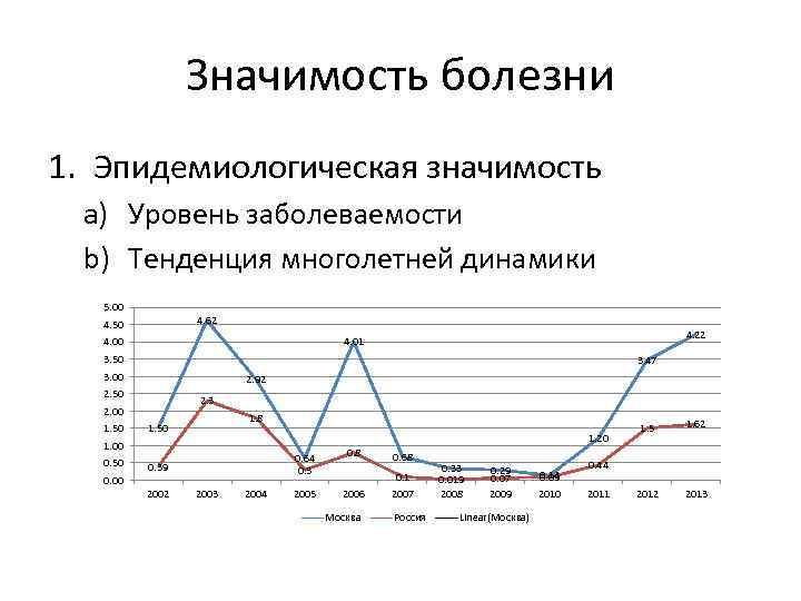 Значимость болезни 1. Эпидемиологическая значимость a) Уровень заболеваемости b) Тенденция многолетней динамики 5. 00