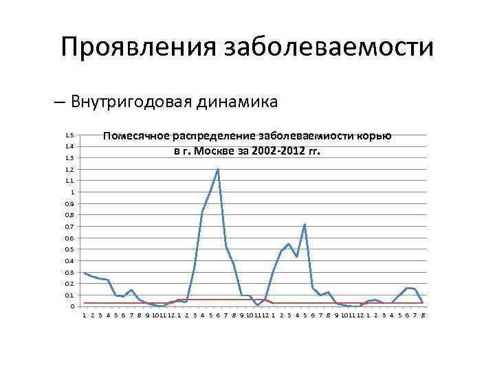 Проявления заболеваемости – Внутригодовая динамика 1. 5 1. 4 1. 3 Помесячное распределение заболеваемиости