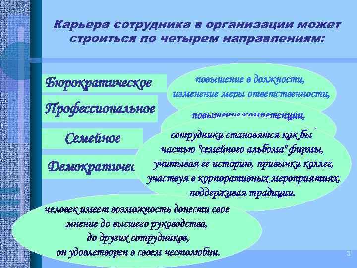 Карьера сотрудника в организации может строиться по четырем направлениям: Бюрократическое Профессиональное Семейное повышение в