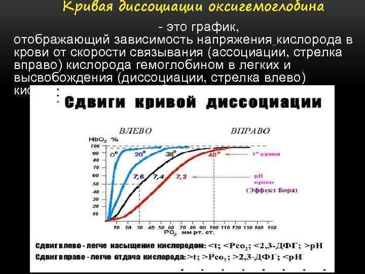 Кривая диссоциации оксигемоглобина - это график, отображающий зависимость напряжения кислорода в крови от