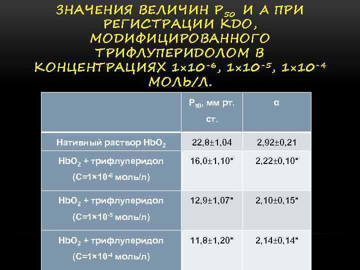ЗНАЧЕНИЯ ВЕЛИЧИН Р 50 И Α ПРИ РЕГИСТРАЦИИ КДО, МОДИФИЦИРОВАННОГО ТРИФЛУПЕРИДОЛОМ В КОНЦЕНТРАЦИЯХ 1×