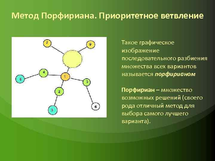 Метод Порфириана. Приоритетное ветвление Такое графическое изображение последовательного разбиения множества всех вариантов называется порфирианом