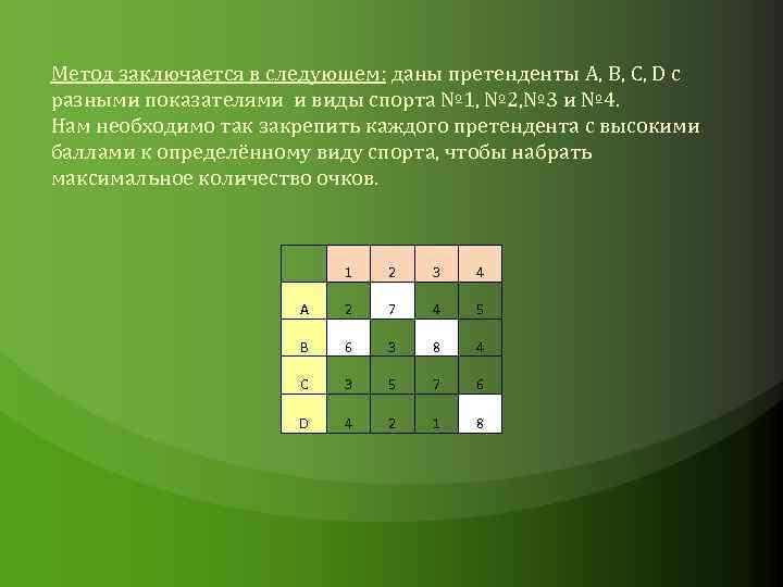 Метод заключается в следующем: даны претенденты А, B, C, D с разными показателями и