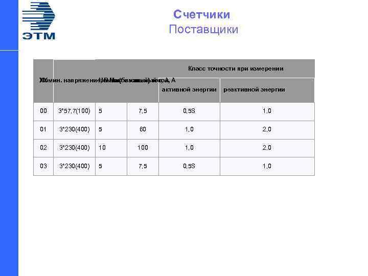 Счетчики Поставщики Класс точности при измерении XX Номин. напряжение, В Максимальный ток, А Номин(базовый)