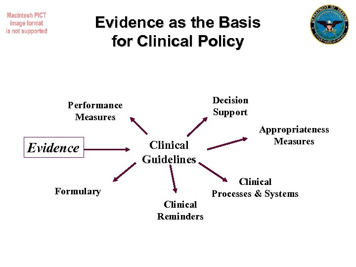Evidence as the Basis for Clinical Policy Decision Support Performance Measures Evidence Clinical Guidelines