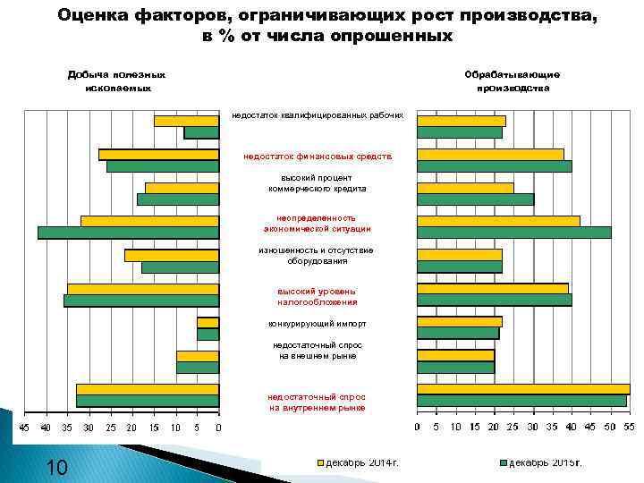 Оценка факторов, ограничивающих рост производства, в % от числа опрошенных Добыча полезных ископаемых Обрабатывающие